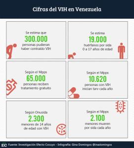 Cifras-del-VIH-en-Venezuela